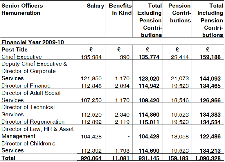 Salaries of Senior Officers