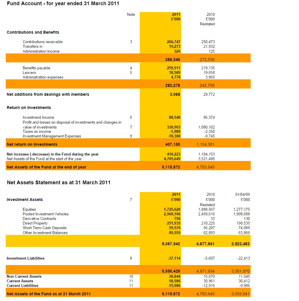 Merseyside Pension Fund Accounts 2010/2011
